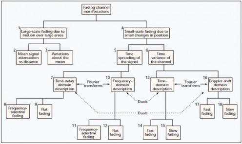 Mengenal jenis-jenis fading pada sistem komunikasi nirkabel