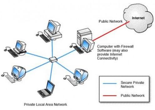 Arsitektur dan jenis-jenis Firewall dalam jaringan komputer