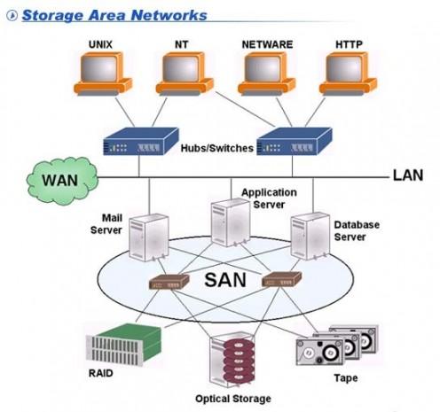 Apa itu Penyimpanan Data SAN dan NAS di data center