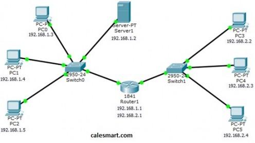 Mengenal apa itu Cisco Packet Tracer, Software untuk simulasi jaringan kompleks yang menyerupai tampilan perangkat  aslinya