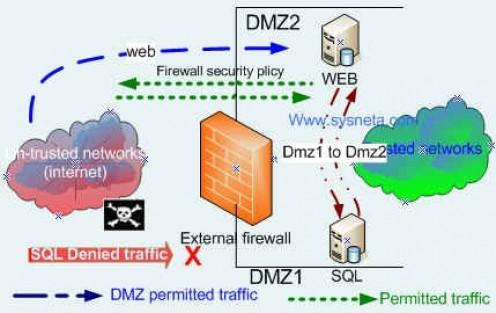 10 Teknik Serangan yang sering digunakan pada sistem keamanan jaringan