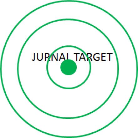 Bagaimana dan apa kriteria yang perlu dipertimbangkan dalam memilih jurnal target?