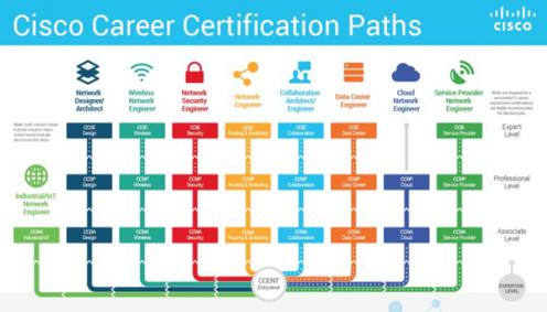Apa jenis sertifikasi Cisco yang sesuai untuk karir anda?