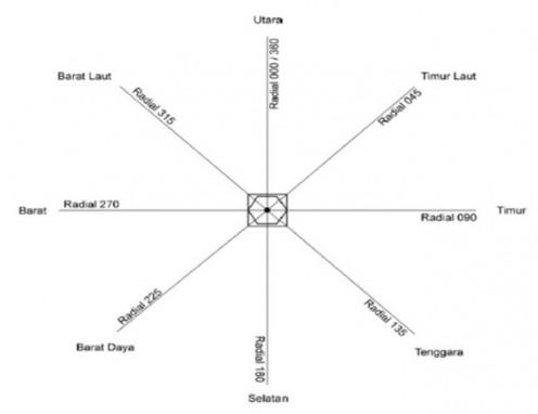 Bagaimana teori dasar dan Prinsip kerja dari VOR?