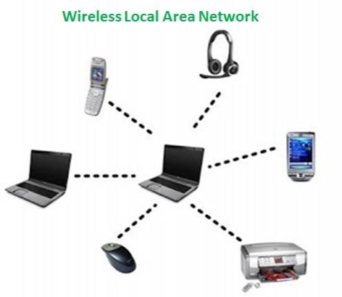 Apa saja jenis-jenis Wireless Local Area Network berdasarkan area cakupannya?
